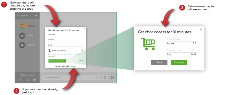 Create a Group Chat with Paid Access